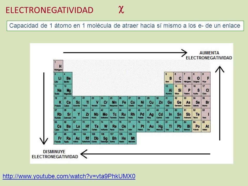 ELECTRONEGATIVIDAD http://www.youtube.com/watch?v=vta9PhkUMX0 Capacidad de 1 átomo en 1 molécula de atraer hacia sí mismo a los e- de un enlace