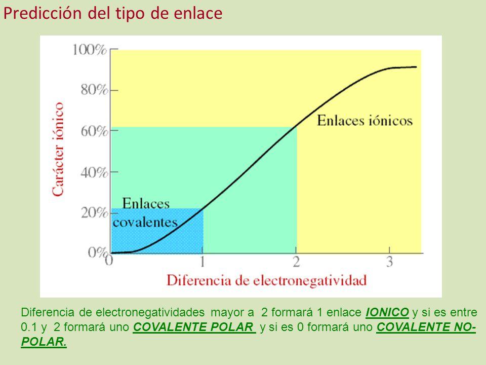 Diferencia de electronegatividades mayor a 2 formará 1 enlace IONICO y si es entre 0.1 y 2 formará uno COVALENTE POLAR y si es 0 formará uno COVALENTE