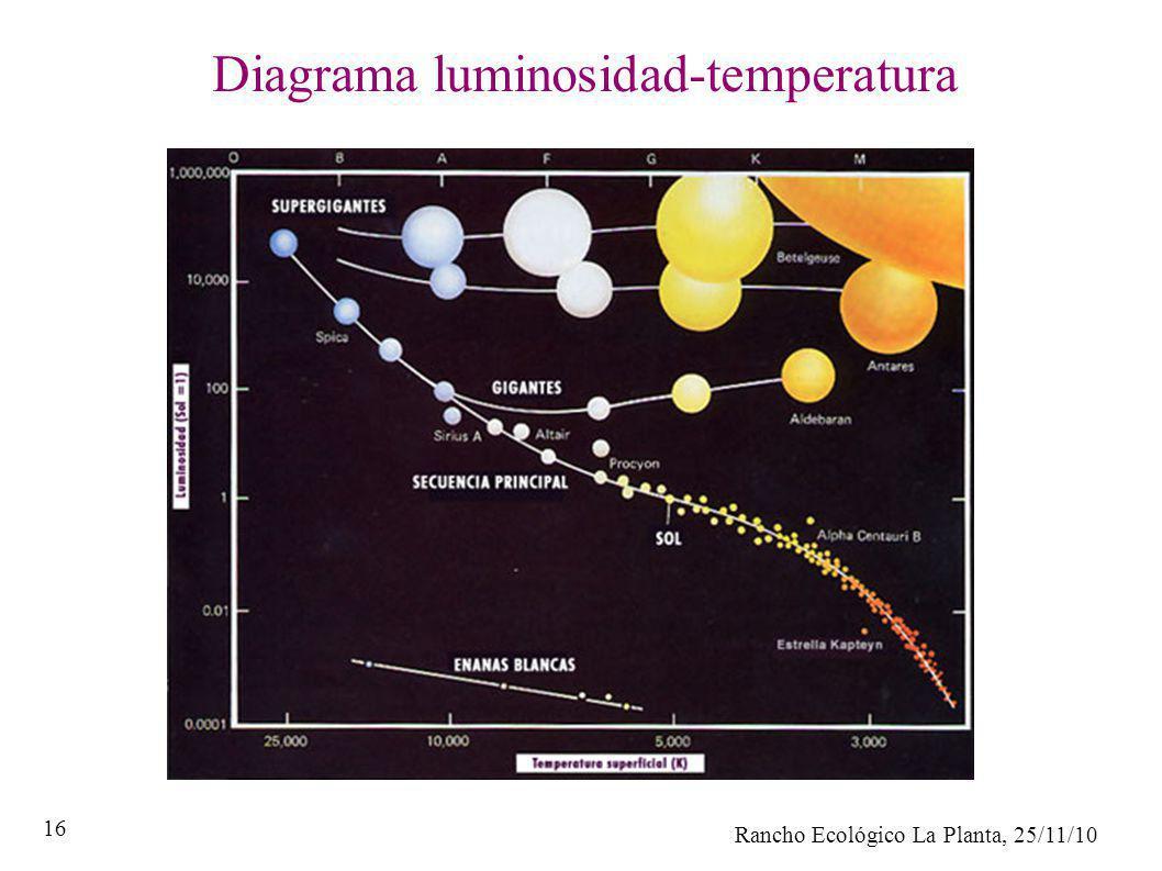 Rancho Ecológico La Planta, 25/11/10 16 Diagrama luminosidad-temperatura