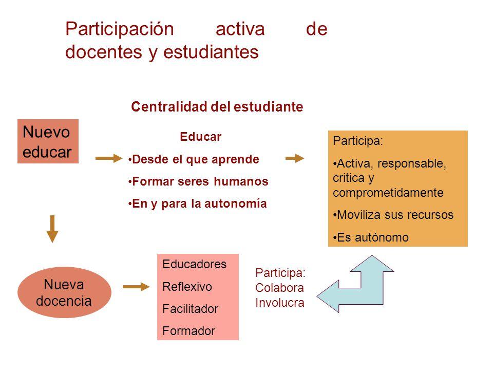 Nuevo educar Nueva docencia Educar Desde el que aprende Formar seres humanos En y para la autonomía Participa: Activa, responsable, critica y comprome