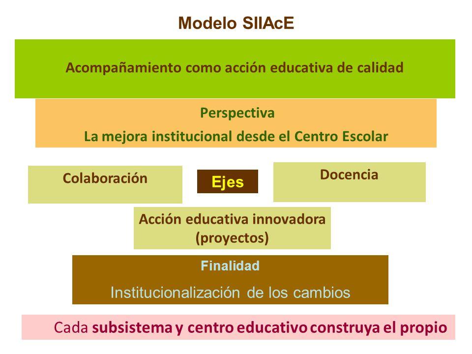 Modelo SIIAcE Perspectiva La mejora institucional desde el Centro Escolar Acompañamiento como acción educativa de calidad Docencia Acción educativa in