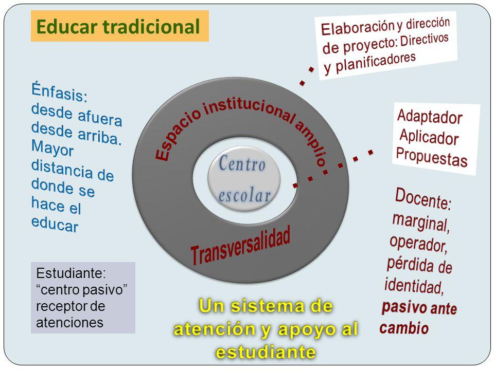Estudiante: centro pasivo receptor de atenciones Educar tradicional