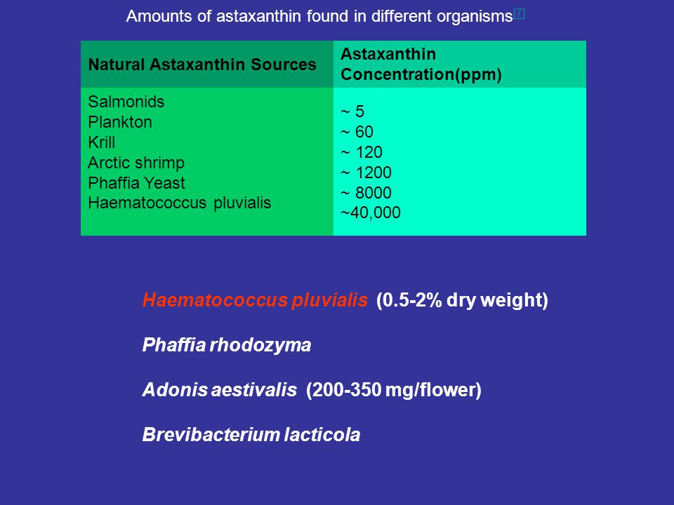 Amounts of astaxanthin found in different organisms [7] [7] Natural Astaxanthin Sources Astaxanthin Concentration(ppm) Salmonids Plankton Krill Arctic