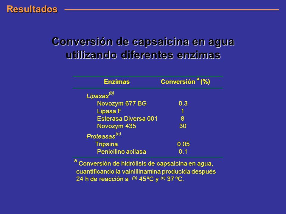 Conversión de capsaicina en agua utilizando diferentes enzimas Resultados Enzimas Conversión a (%) Lipasas (b) Novozym 677 BG 0.3 Lipasa F 1 Esterasa