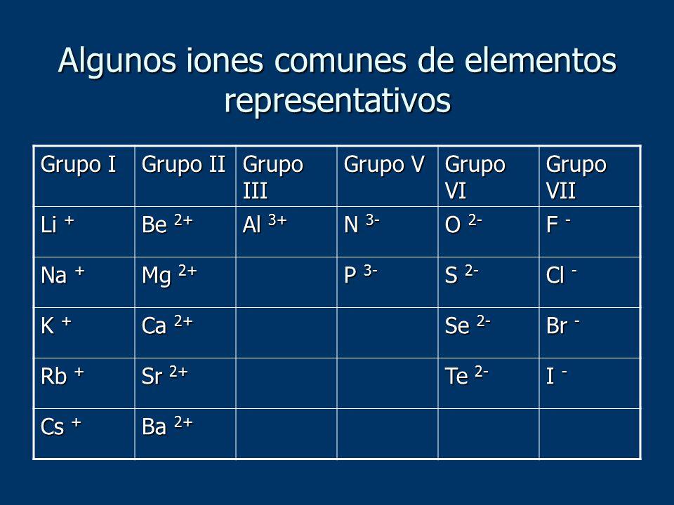 Algunos iones comunes de elementos representativos Grupo I Grupo II Grupo III Grupo V Grupo VI Grupo VII Li + Be 2+ Al 3+ N 3- O 2- F - Na + Mg 2+ P 3
