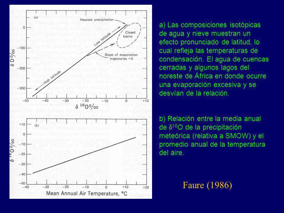 a) Las composiciones isotópicas de agua y nieve muestran un efecto pronunciado de latitud, lo cual refleja las temperaturas de condensación. El agua d