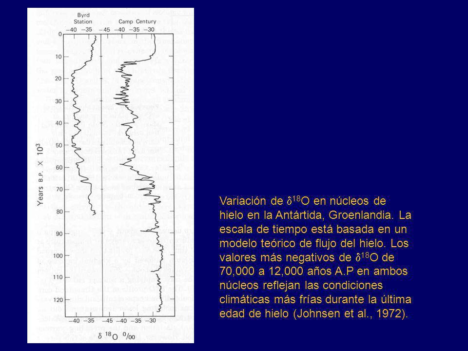 Variación de 18 O en núcleos de hielo en la Antártida, Groenlandia. La escala de tiempo está basada en un modelo teórico de flujo del hielo. Los valor