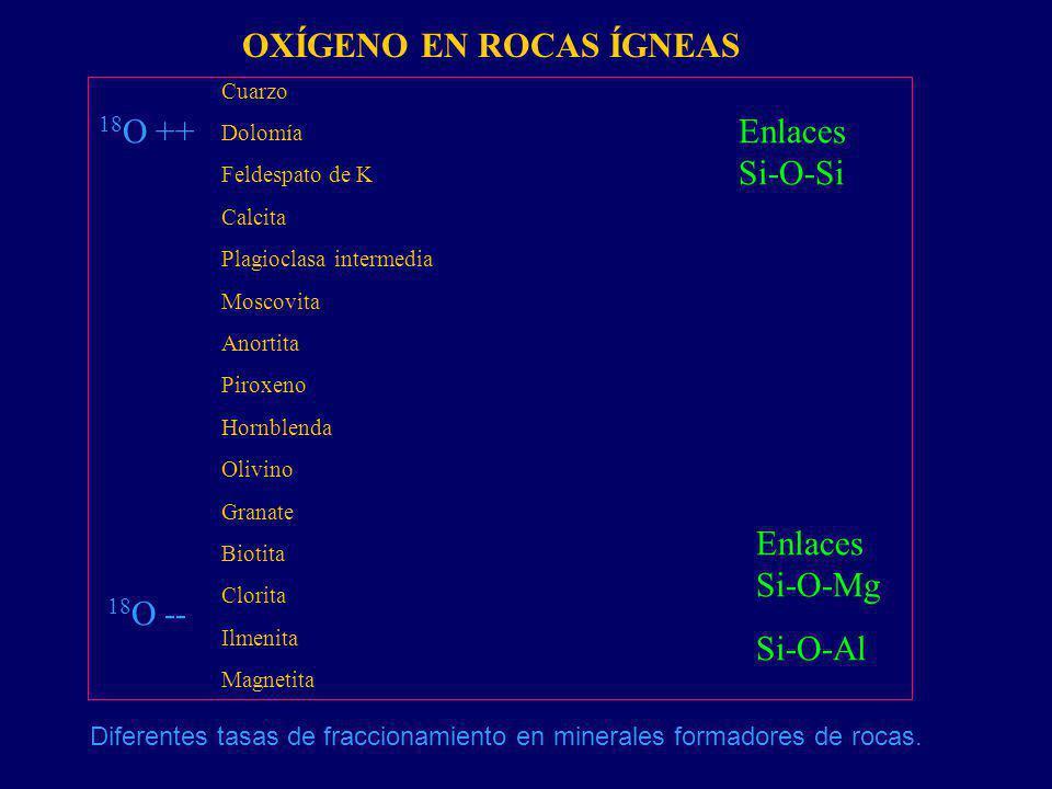 OXÍGENO EN ROCAS ÍGNEAS Diferentes tasas de fraccionamiento en minerales formadores de rocas. Cuarzo Dolomía Feldespato de K Calcita Plagioclasa inter