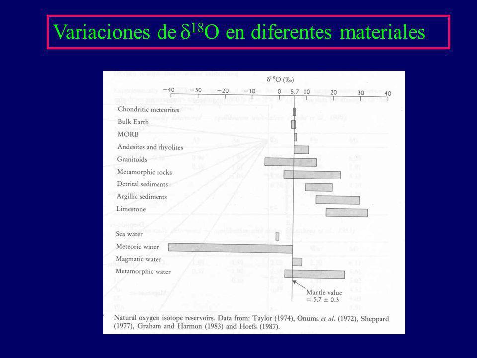 Variaciones de 18 O en diferentes materiales