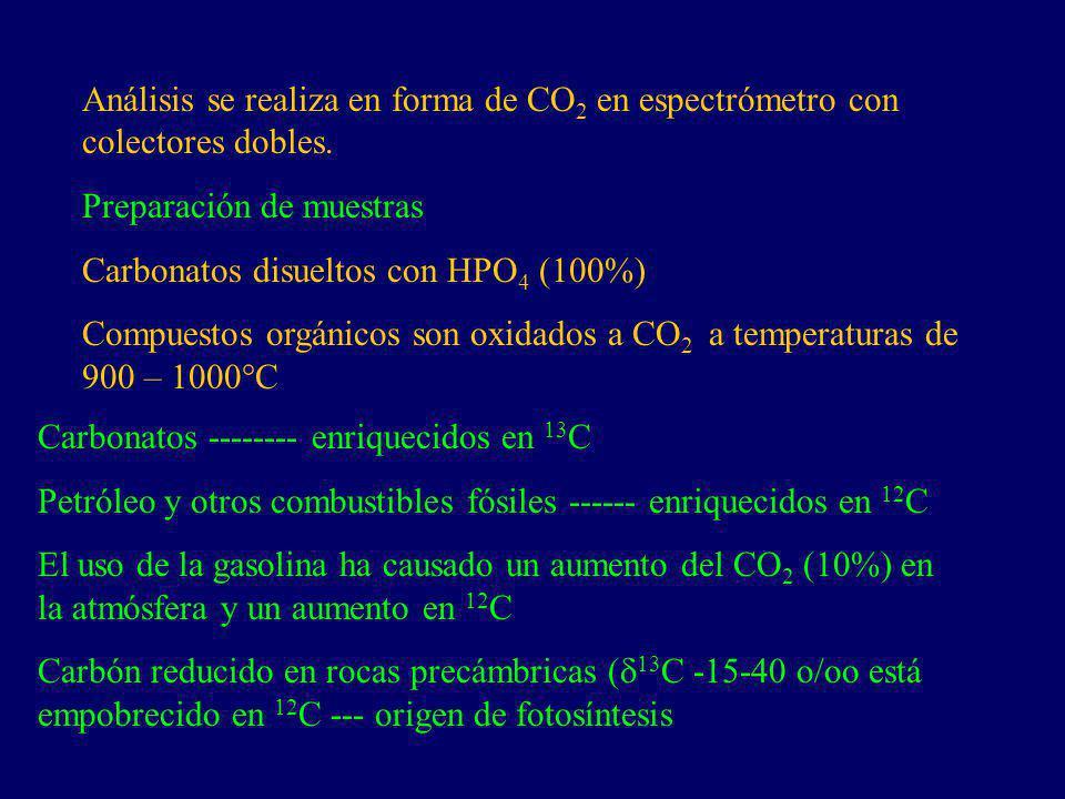 Análisis se realiza en forma de CO 2 en espectrómetro con colectores dobles. Preparación de muestras Carbonatos disueltos con HPO 4 (100%) Compuestos