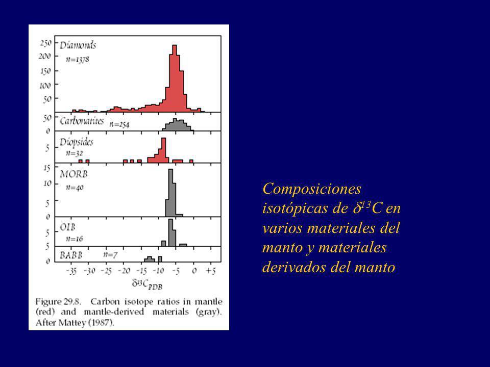 Composiciones isotópicas de 13 C en varios materiales del manto y materiales derivados del manto
