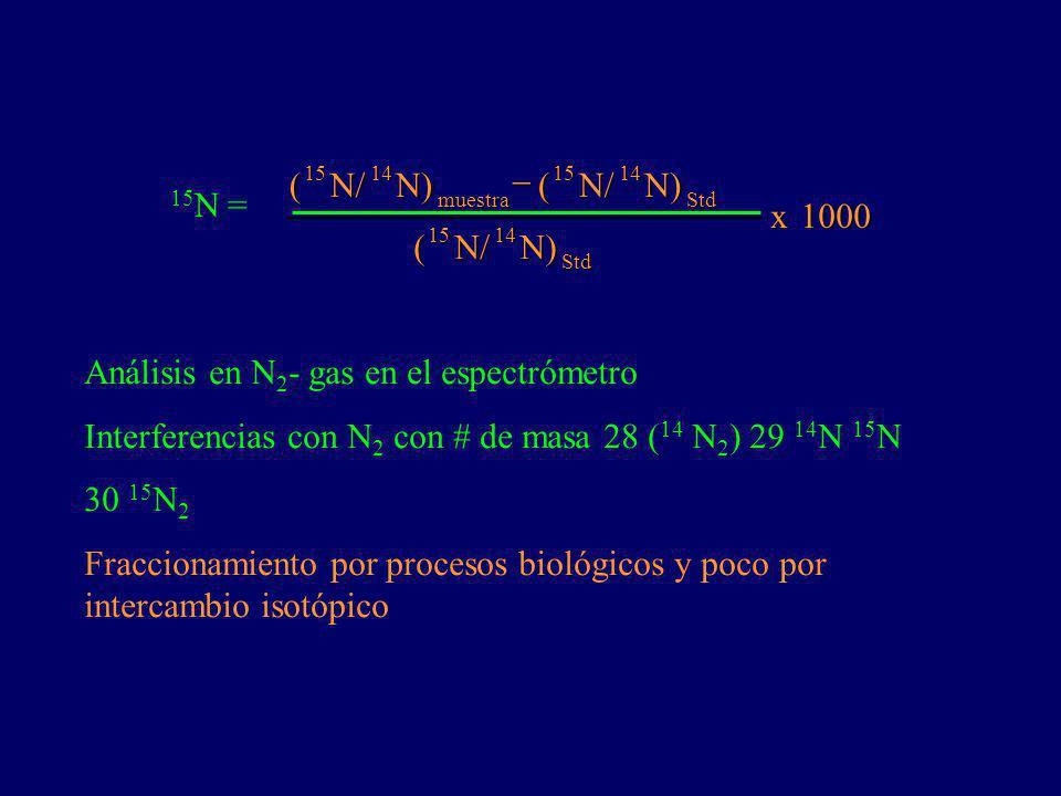 (N/N)(N/N) (N/N) x 1000 1000 1514 muestra 1514 Std 1514 Std 15 N = Análisis en N 2 - gas en el espectrómetro Interferencias con N 2 con # de masa 28 ( 14 N 2 ) 29 14 N 15 N 30 15 N 2 Fraccionamiento por procesos biológicos y poco por intercambio isotópico