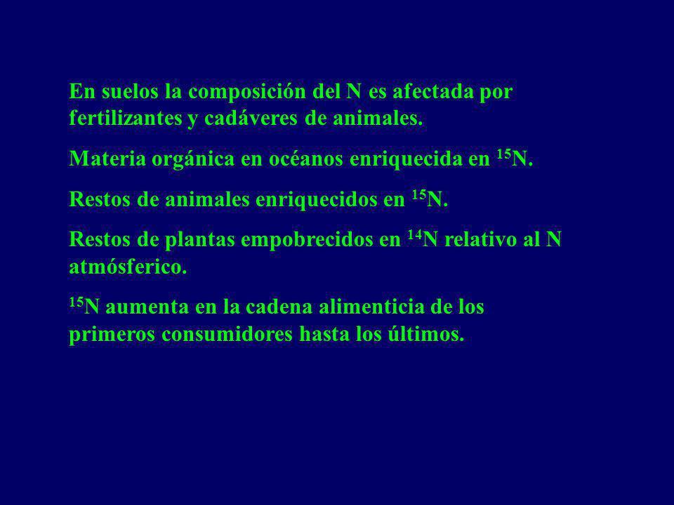 En suelos la composición del N es afectada por fertilizantes y cadáveres de animales. Materia orgánica en océanos enriquecida en 15 N. Restos de anima