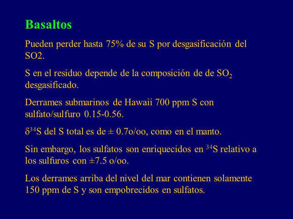 Basaltos Pueden perder hasta 75% de su S por desgasificación del SO2. S en el residuo depende de la composición de de SO 2 desgasificado. Derrames sub