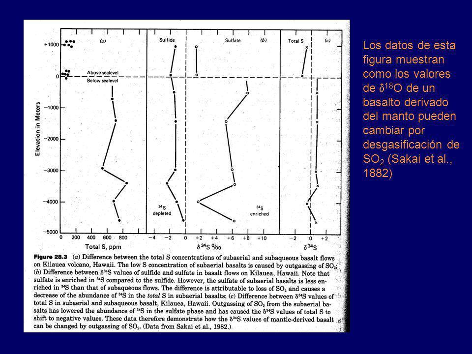 Los datos de esta figura muestran como los valores de 18 O de un basalto derivado del manto pueden cambiar por desgasificación de SO 2 (Sakai et al., 1882)