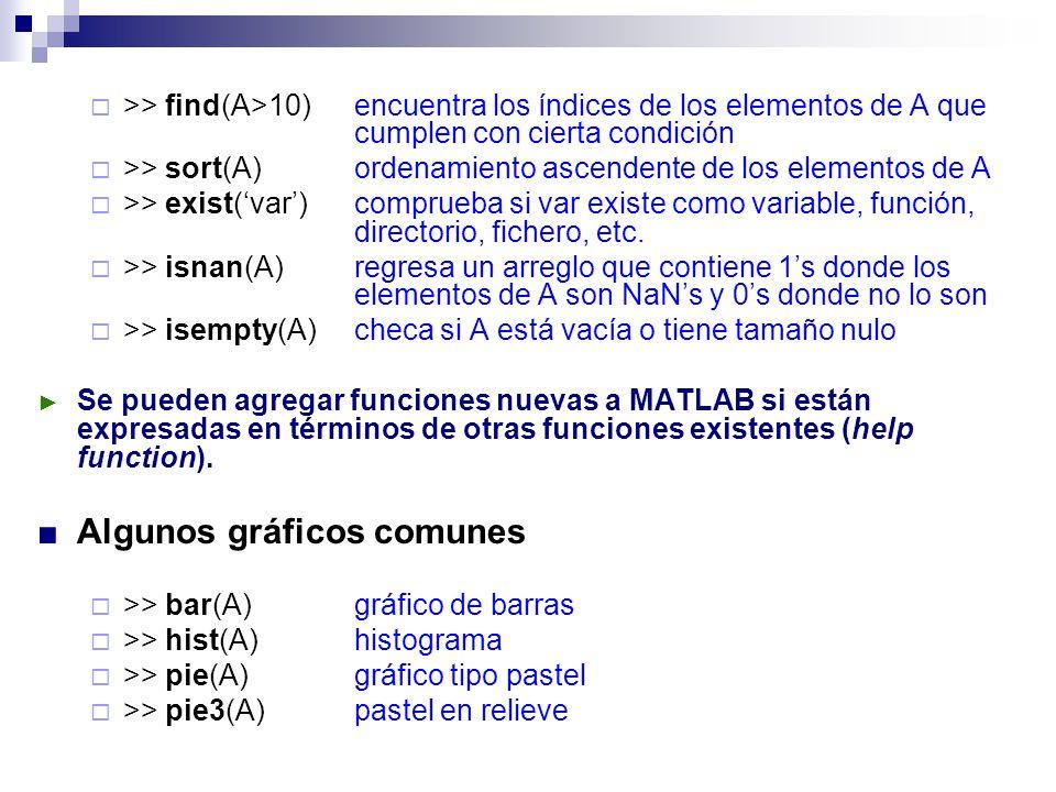 >> find(A>10)encuentra los índices de los elementos de A que cumplen con cierta condición >> sort(A)ordenamiento ascendente de los elementos de A >> e