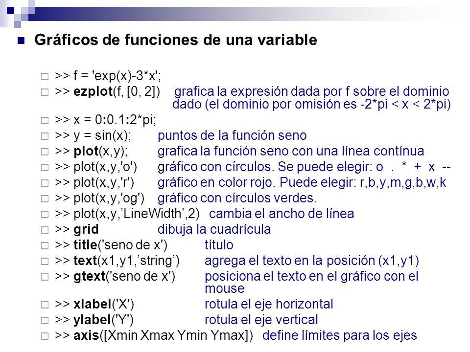 Gráficos de funciones de una variable >> f = 'exp(x)-3*x'; >> ezplot(f, [0, 2]) grafica la expresión dada por f sobre el dominio dado (el dominio por
