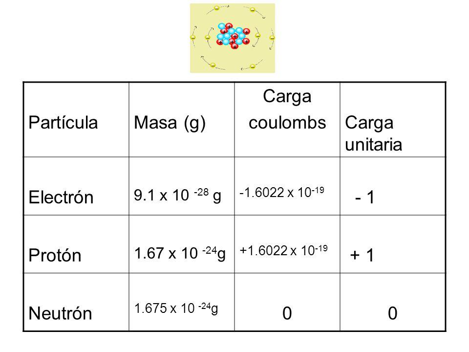 PartículaMasa (g) Carga coulombsCarga unitaria Electrón 9.1 x 10 -28 g -1.6022 x 10 -19 - 1 Protón 1.67 x 10 -24 g +1.6022 x 10 -19 + 1 Neutrón 1.675