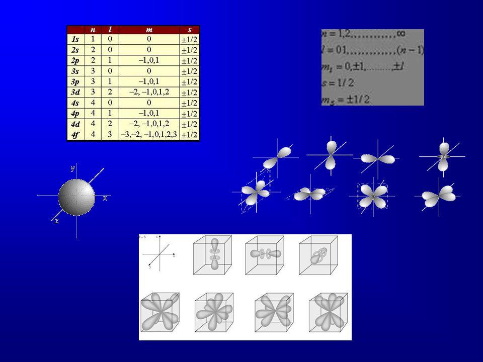 Configuración electrónica La disposición de los electrones en los diversos orbitales atómicos se conoce como configuración electrónica y cumple con algunas reglas básicas: a) un orbital no puede tener más de dos electrones, los cuales deben girar en direcciones opuestas.