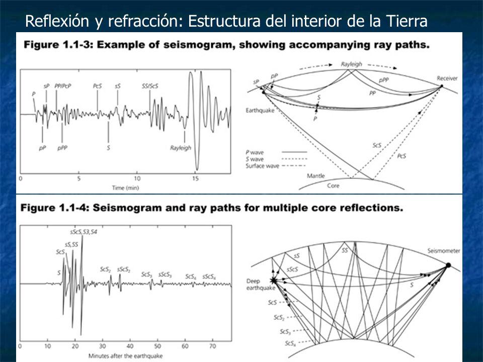 Reflexión y refracción: Estructura del interior de la Tierra
