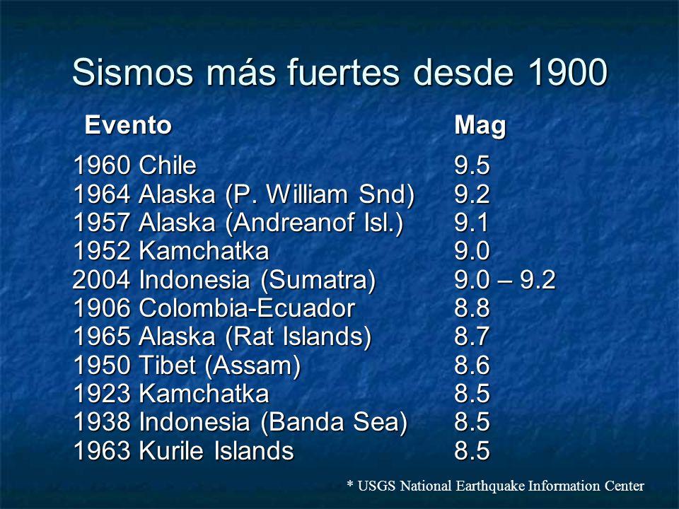 Sismos más fuertes desde 1900 EventoMag 1960 Chile9.5 1964 Alaska (P. William Snd)9.2 1957 Alaska (Andreanof Isl.)9.1 1952 Kamchatka9.0 2004 Indonesia