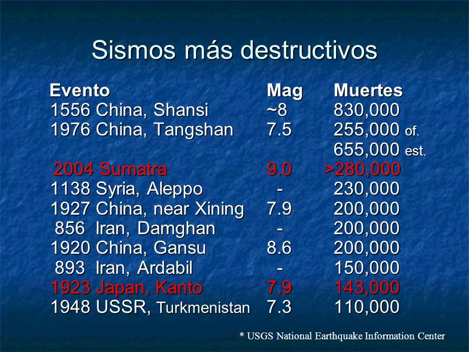 Sismos más destructivos EventoMag Muertes 1556 China, Shansi~8 830,000 1976 China, Tangshan7.5 255,000 of. 655,000 est. 2004 Sumatra9.0 >280,000 1138