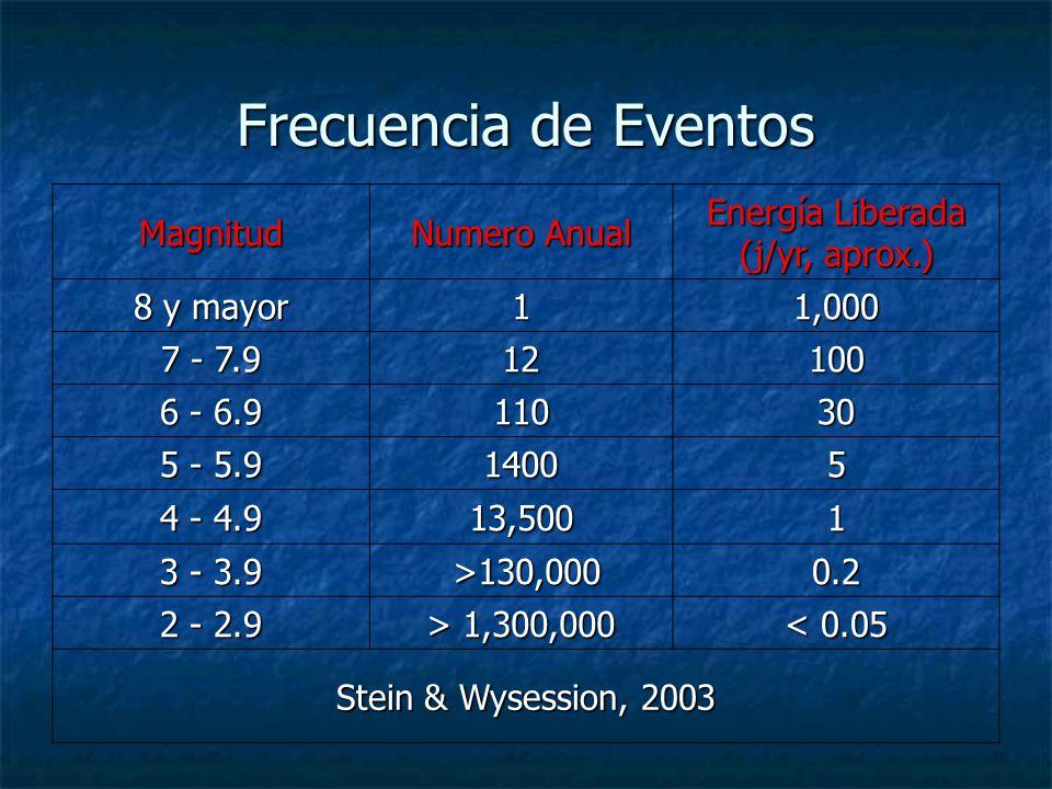 Frecuencia de Eventos Magnitud Numero Anual Energía Liberada (j/yr, aprox.) 8 y mayor 11,000 7 - 7.9 12100 6 - 6.9 11030 5 - 5.9 14005 4 - 4.9 13,5001 3 - 3.9 >130,000 >130,0000.2 2 - 2.9 > 1,300,000 < 0.05 Stein & Wysession, 2003