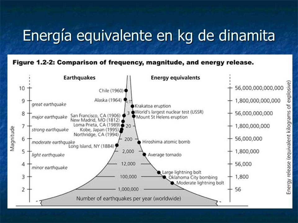 Energía equivalente en kg de dinamita