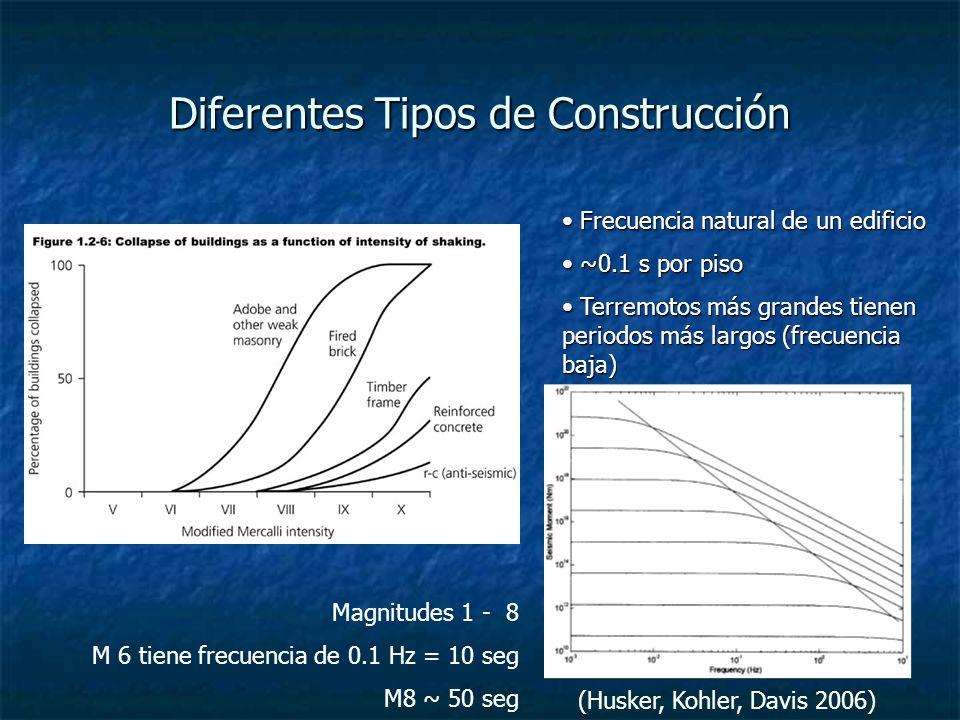 Diferentes Tipos de Construcción Frecuencia natural de un edificio Frecuencia natural de un edificio ~0.1 s por piso ~0.1 s por piso Terremotos más grandes tienen periodos más largos (frecuencia baja) Terremotos más grandes tienen periodos más largos (frecuencia baja) Magnitudes 1 - 8 M 6 tiene frecuencia de 0.1 Hz = 10 seg M8 ~ 50 seg (Husker, Kohler, Davis 2006)