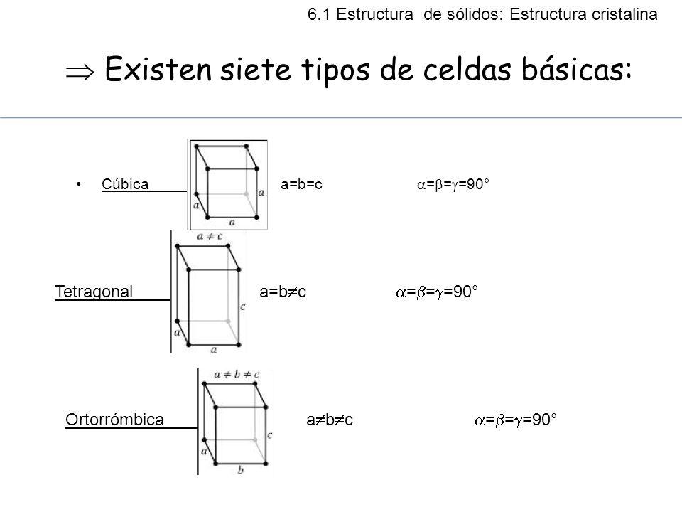 Existen siete tipos de celdas básicas: Cúbica a=b=c = = =90° Tetragonala=b c = = =90° Ortorrómbica a b c = = =90° 6.1 Estructura de sólidos: Estructur