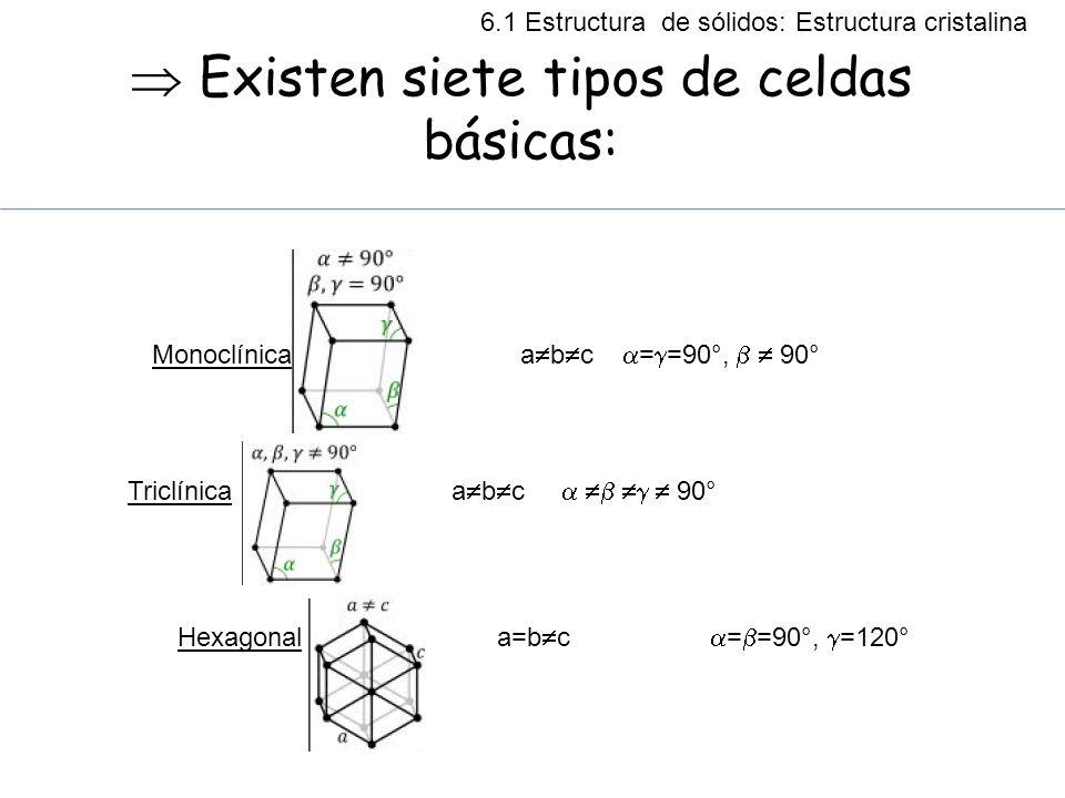 Existen siete tipos de celdas básicas: Monoclínica a b c = =90°, 90° Triclínica a b c 90° Hexagonala=b c = =90°, =120° 6.1 Estructura de sólidos: Estr