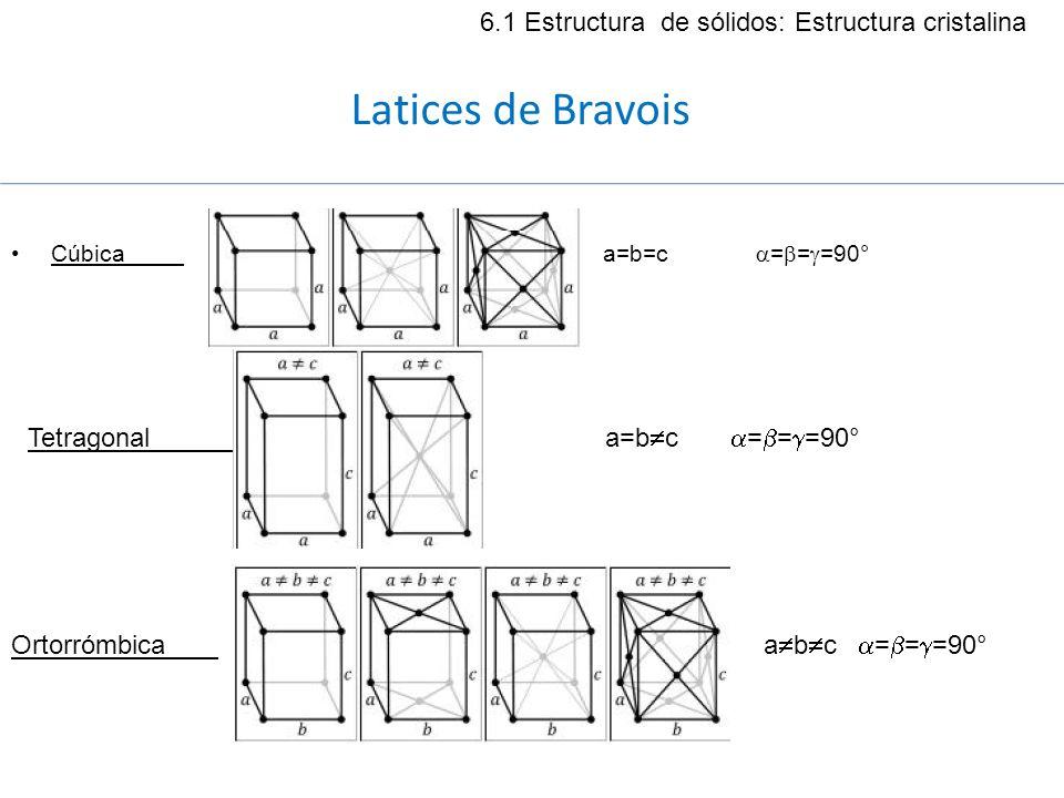 Cúbica a=b=c = = =90° Tetragonal a=b c = = =90° Ortorrómbica a b c = = =90° 6.1 Estructura de sólidos: Estructura cristalina Latices de Bravois