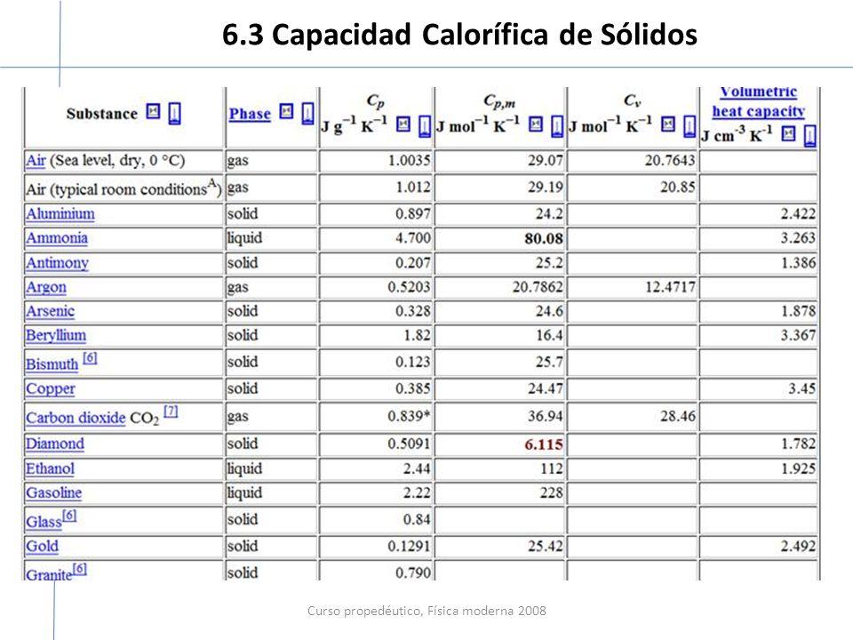 6.3 Capacidad Calorífica de Sólidos Curso propedéutico, Física moderna 2008