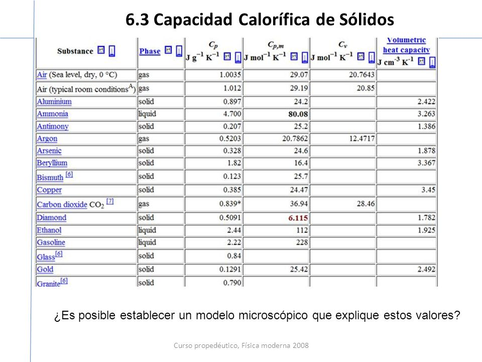 6.3 Capacidad Calorífica de Sólidos Curso propedéutico, Física moderna 2008 ¿Es posible establecer un modelo microscópico que explique estos valores?