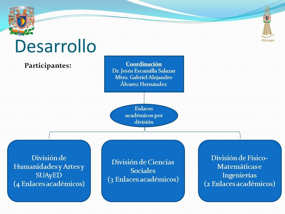 Desarrollo Participantes: Coordinación Dr. Jesús Escamilla Salazar Mtro. Gabriel Alejandro Álvarez Hernández Enlaces académicos por división División