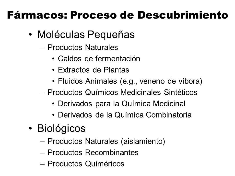 Fármacos: Proceso de Descubrimiento Moléculas Pequeñas –Productos Naturales Caldos de fermentación Extractos de Plantas Fluidos Animales (e.g., veneno