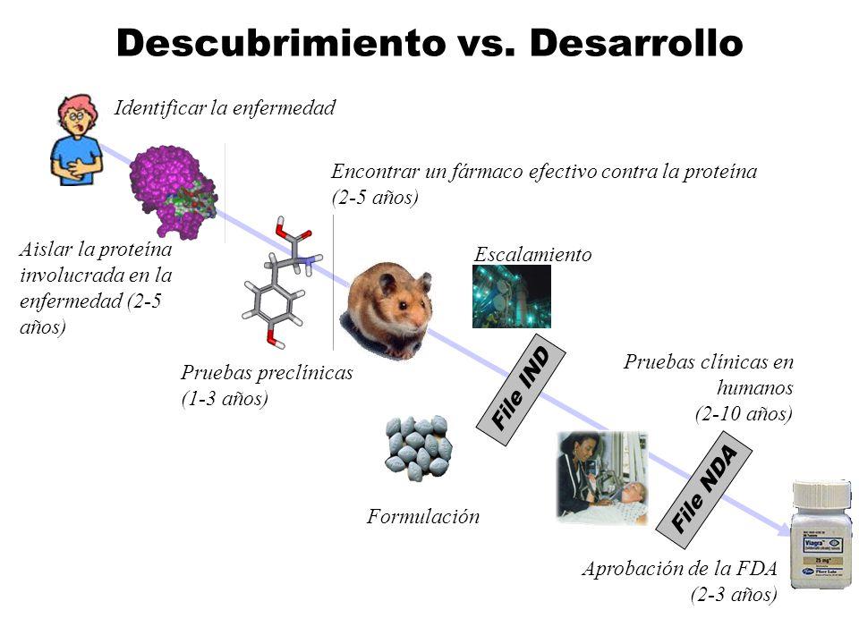 Descubrimiento vs. Desarrollo Identificar la enfermedad Aislar la proteína involucrada en la enfermedad (2-5 años) Encontrar un fármaco efectivo contr