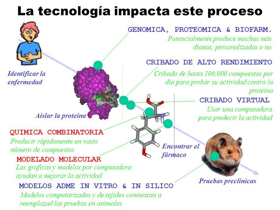 La tecnología impacta este proceso Identificar la enfermedad Aislar la proteína Encontrar el fármaco Pruebas preclínicas GENOMICA, PROTEOMICA & BIOFAR