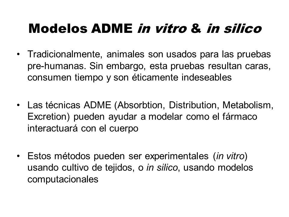 Modelos ADME in vitro & in silico Tradicionalmente, animales son usados para las pruebas pre-humanas. Sin embargo, esta pruebas resultan caras, consum