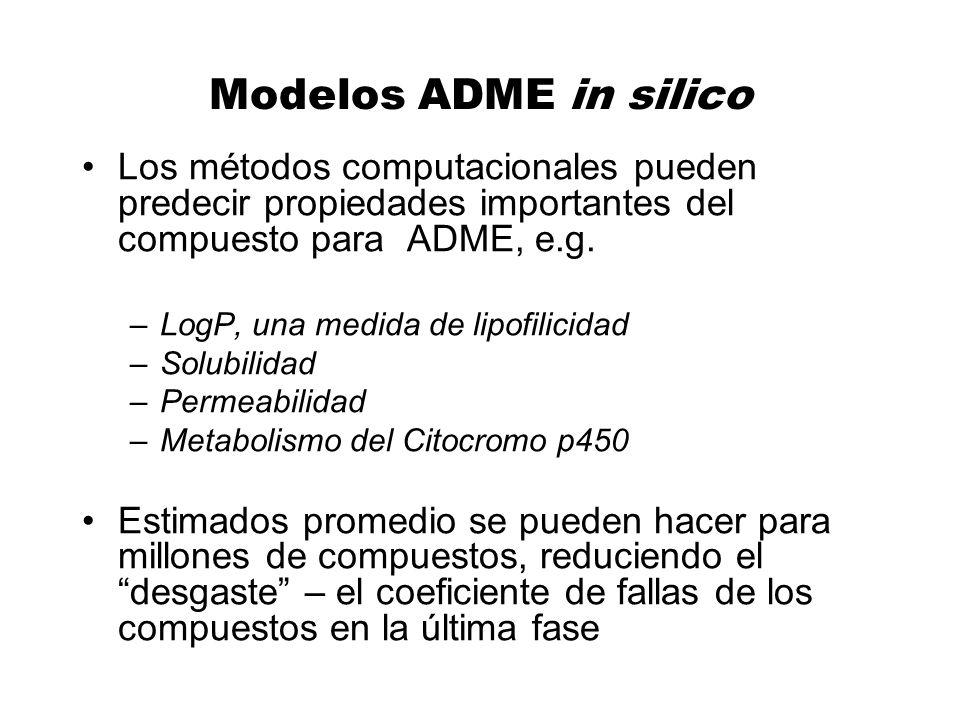 Modelos ADME in silico Los métodos computacionales pueden predecir propiedades importantes del compuesto para ADME, e.g. –LogP, una medida de lipofili