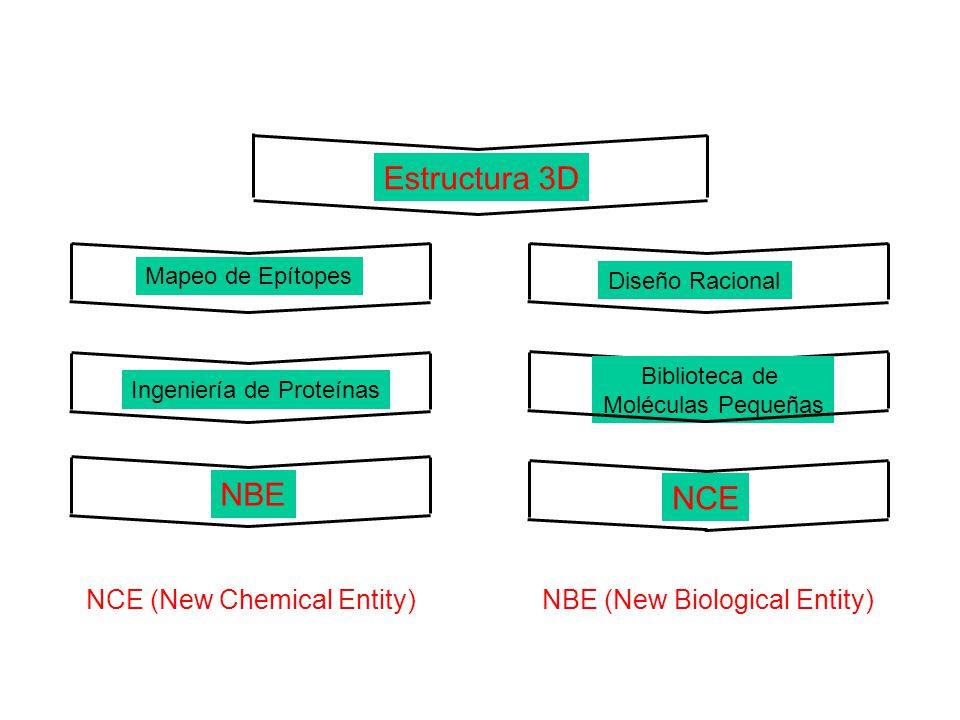 Diseño Racional Mapeo de Epítopes Ingeniería de Proteínas NBE Biblioteca de Moléculas Pequeñas NCE NCE (New Chemical Entity)NBE (New Biological Entity