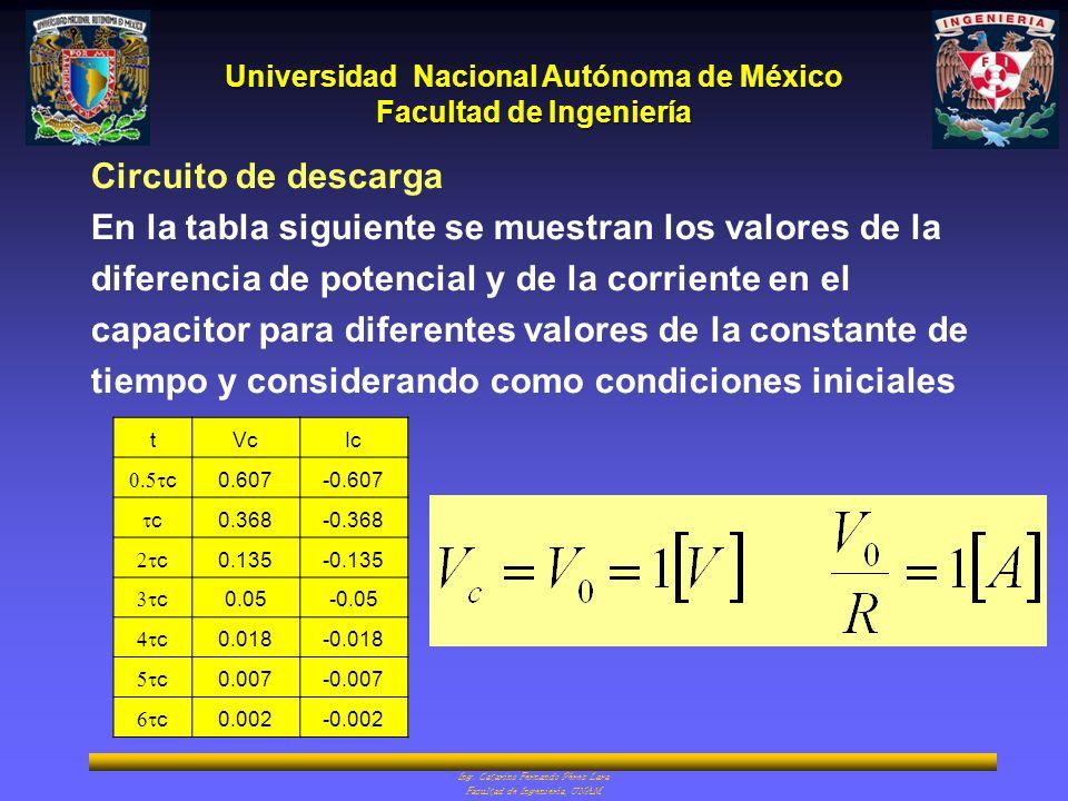 Universidad Nacional Autónoma de México Facultad de Ingeniería Ing. Catarino Fernando Pérez Lara Facultad de Ingeniería, UNAM Circuito de descarga En