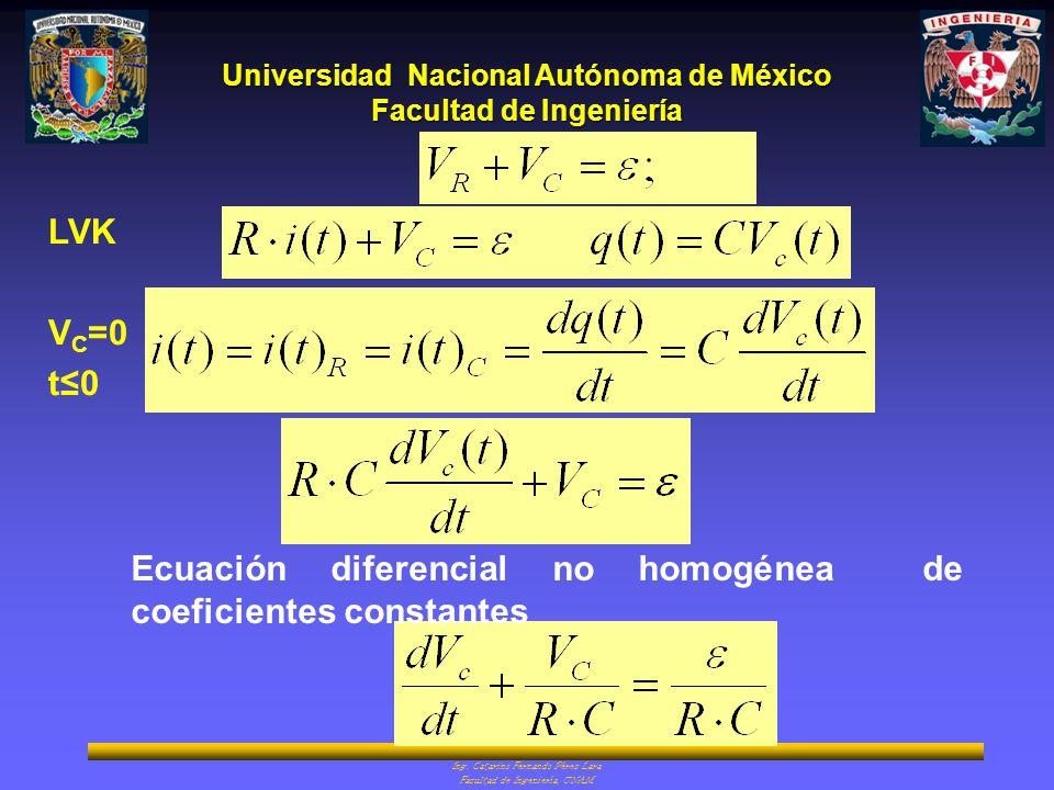Universidad Nacional Autónoma de México Facultad de Ingeniería Ing. Catarino Fernando Pérez Lara Facultad de Ingeniería, UNAM LVK V C =0 t0 Ecuación d