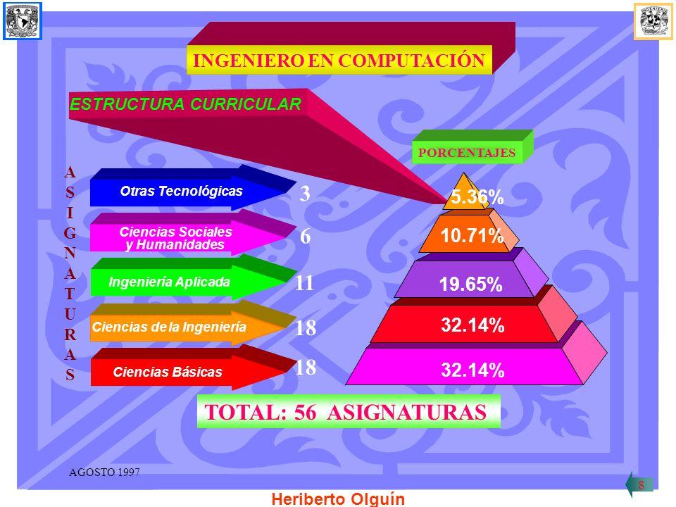 3 Otras Tecnológicas 6 Ciencias Sociales y Humanidades 11 Ingeniería Aplicada 18 Ciencias Básicas ASIGNATURASASIGNATURAS PORCENTAJES ESTRUCTURA CURRICULAR INGENIERO EN COMPUTACIÓN TOTAL: 56 ASIGNATURAS 8 AGOSTO 1997 Heriberto Olguín 32.14% 19.65% 10.71% 5.36% 18 Ciencias de la Ingeniería