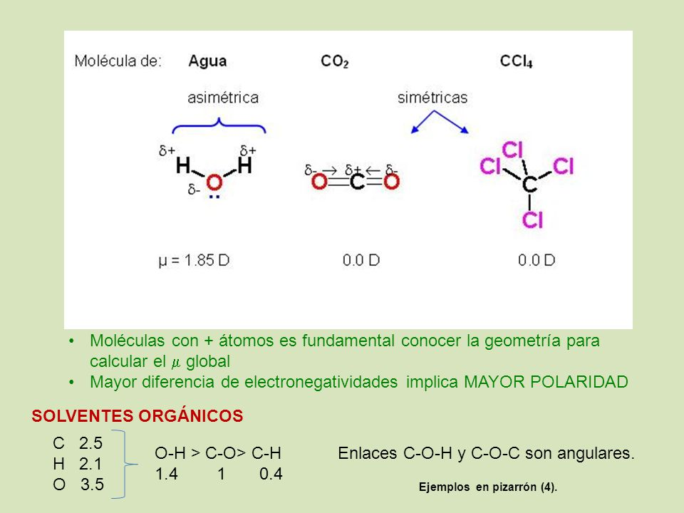 Moléculas con + átomos es fundamental conocer la geometría para calcular el global Mayor diferencia de electronegatividades implica MAYOR POLARIDAD SOLVENTES ORGÁNICOS C 2.5 H 2.1 O 3.5 O-H > C-O> C-H 1.4 1 0.4 Enlaces C-O-H y C-O-C son angulares.