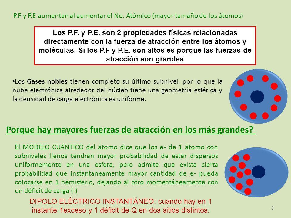 La probabilidad de que en 1 átomo esférico, la densidad de Q(-) pueda polarizarse momentáneamente será MAYOR cuanto mas GRANDE sea el No.