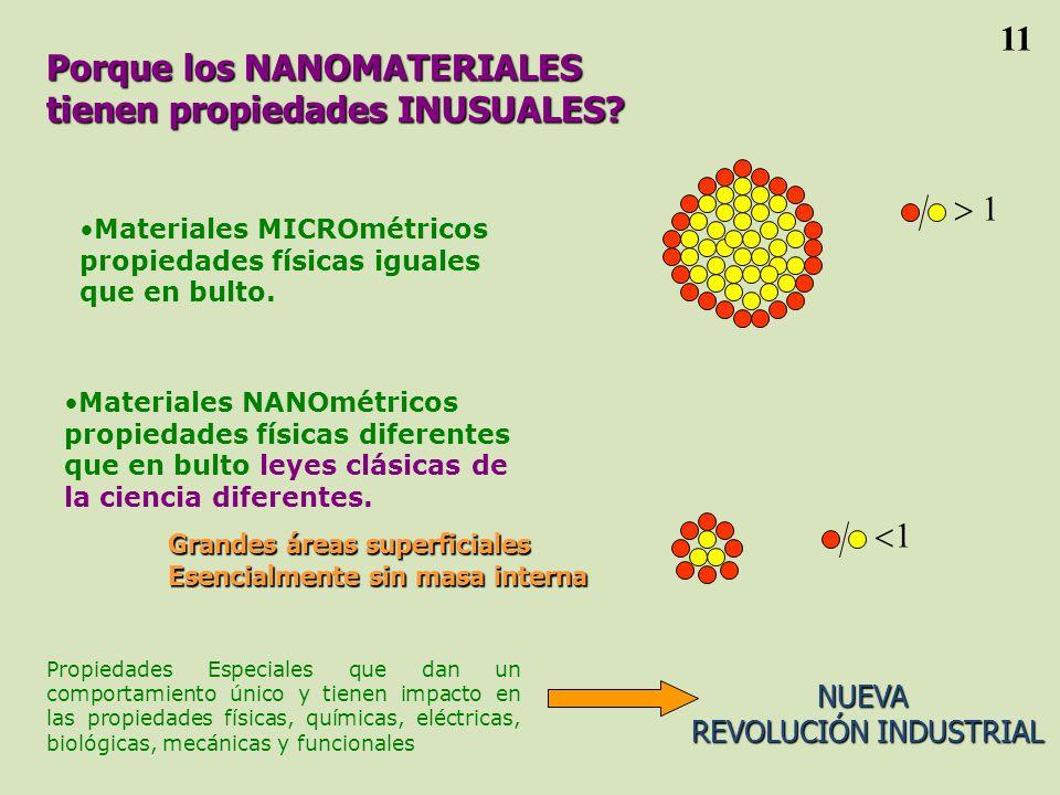 Porque los NANOMATERIALES tienen propiedades INUSUALES.