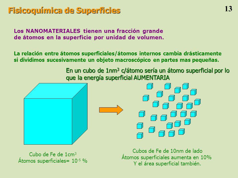 Los NANOMATERIALES tienen una fracción grande de átomos en la superficie por unidad de volumen.