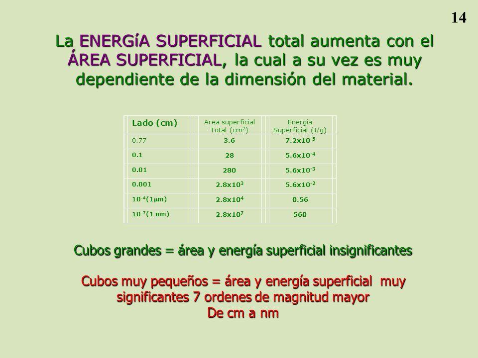 La ENERGíA SUPERFICIAL total aumenta con el ÁREA SUPERFICIAL, la cual a su vez es muy dependiente de la dimensión del material.