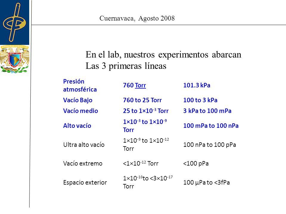 Cuernavaca, Agosto 2008 En el lab, nuestros experimentos abarcan Las 3 primeras líneas Presión atmosférica 760 TorrTorr101.3 kPa Vacío Bajo760 to 25 Torr100 to 3 kPa Vacío medio25 to 1×10 -3 Torr3 kPa to 100 mPa Alto vacío 1×10 -3 to 1×10 -9 Torr 100 mPa to 100 nPa Ultra alto vacío 1×10 -9 to 1×10 -12 Torr 100 nPa to 100 pPa Vacío extremo<1×10 -12 Torr<100 pPa Espacio exterior 1×10 -10 to <3×10 -17 Torr 100 µPa to <3fPa